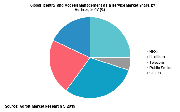 Global Identity and Access Management-as-a-service Market Share, by Vertical, 2017 (%)