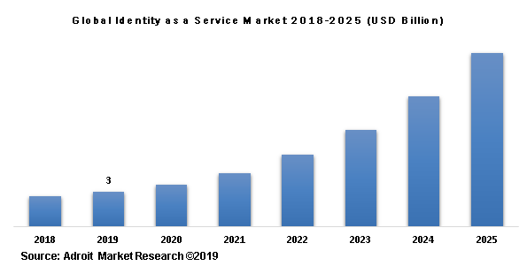 Global Identity as a Service Market 2018-2025 (USD Billion)