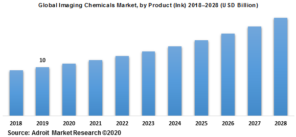 Global Imaging Chemicals Market by Product (Ink) 2018–2028 (USD Billion)