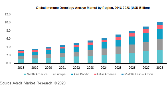 Global Immuno Oncology Assays Market by Region 2018-2028 (USD Billion)