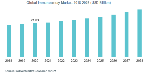 Global Immunoassay Market 2018-2028