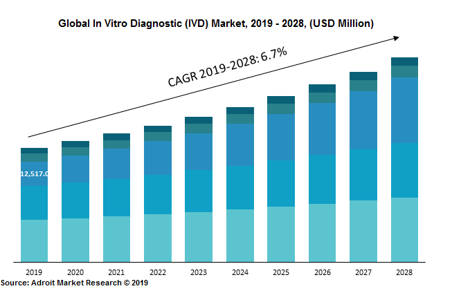 Global In Vitro Diagnostic (IVD) Market, 2019 - 2028, (USD Million)