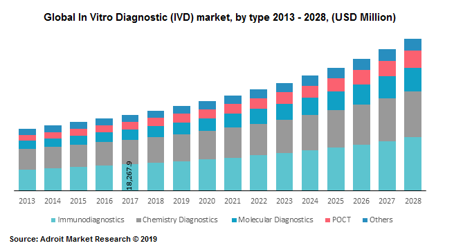 Global In Vitro Diagnostic (IVD) market, by type 2013 - 2028, (USD Million)