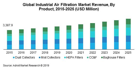 Global Industrial Air Filtration Market Size, Share & Global Forecast 2018-2025