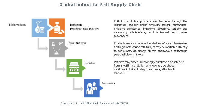 Global Industrial Salt Supply Chain