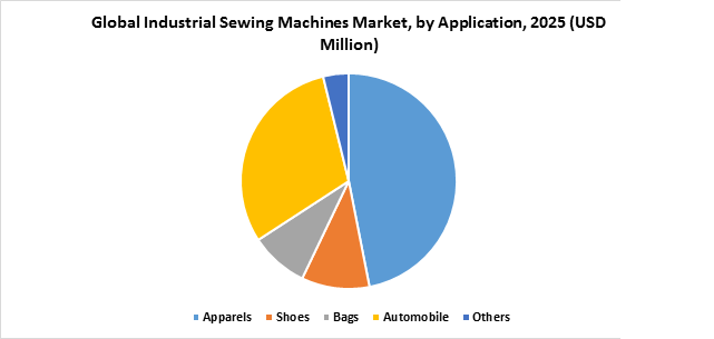 Global Industrial Sewing Machines Market, by Application, 2025 (USD Million)