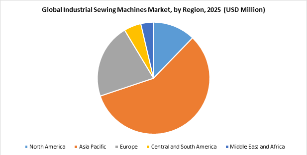 Global Industrial Sewing Machines Market, by Region, 2025 (USD Million)