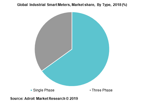 Global Industrial Smart Meters, Market share,  By Type, 2018 (%)