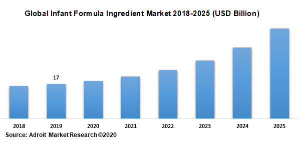 Global Infant Formula Ingredient Market 2018-2025 (USD Billion)
