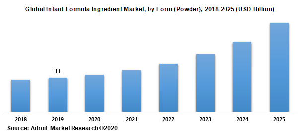 Global Infant Formula Ingredient Market by Form (Powder) 2018-2025 (USD Billion)