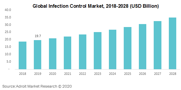 Global Infection Control Market 2018-2028