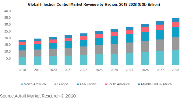 Global Infection Control Market Revenue by Region 2018-2028