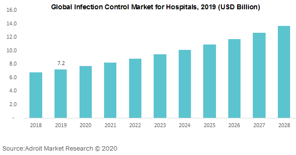 Global Infection Control Market for Hospitals 2019
