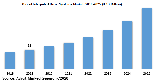 Global Integrated Drive Systems Market 2018-2025