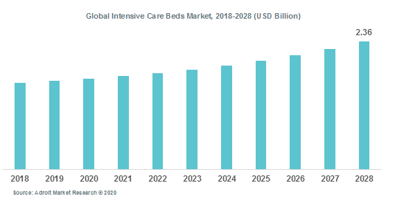 Global Intensive Care Beds Market, 2018-2028 (USD Billion)