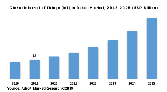 Global Internet of Things (IoT) in Retail Market, 2018-2025 (USD Billion)