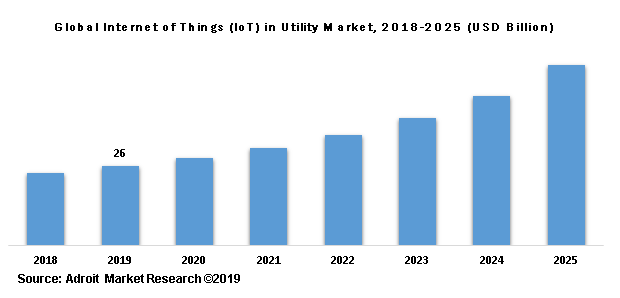 Global Internet of Things (IoT) in Utility Market, 2018-2025 (USD Billion)