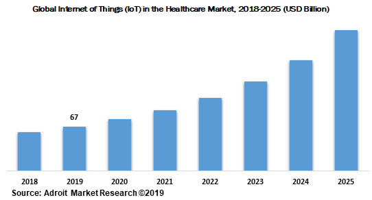 Global Internet of Things (IoT) in the Healthcare Market 2018-2025 (USD Billion)