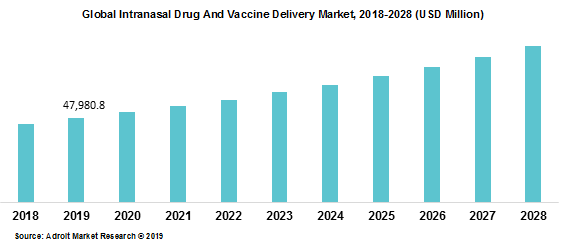 Global Intranasal Drug And Vaccine Delivery Market 2018-2028