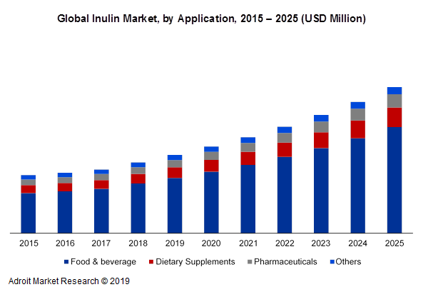 Global Inulin Market, by Application, 2015 - 2025 (USD Million)
