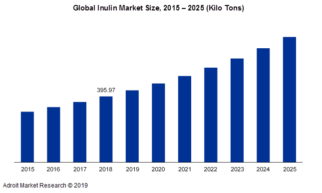 Global Inulin Market Size, 2015 - 2025 (Kilo tons)
