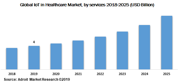 Global IoT in Healthcare Market by services 2018-2025 (USD Billion)