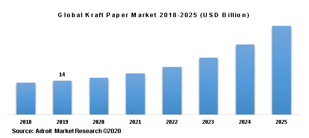 Global Kraft Paper Market 2018-2025 (USD Billion)
