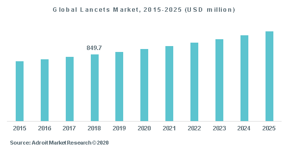 Global Lancets Market, 2015-2025 (USD million)