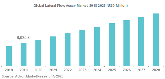 Global Lateral Flow Assay Market 2018-2028