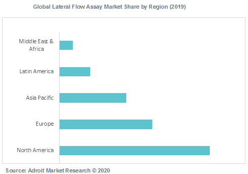 Global Lateral Flow Assay Market Share by Region