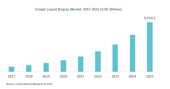 Global Liquid Biopsy Market, 2017-2025 (USD Million)