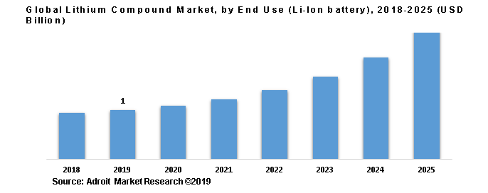 Global Lithium Compound Market, by End Use (Li-Ion battery), 2018-2025 (USD Billion)