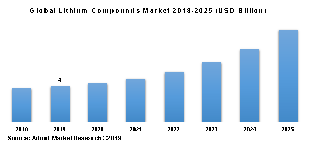 Global Lithium Compounds Market 2018-2025 (USD Billion)