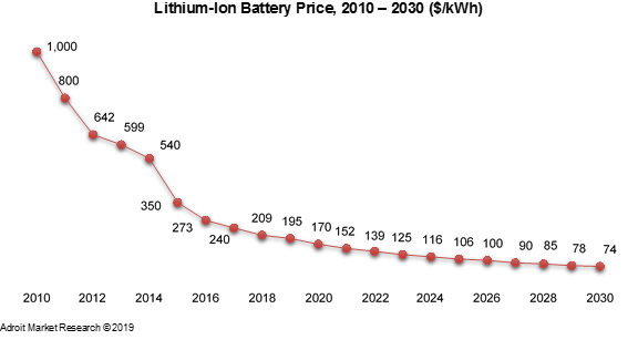 Lithium-Ion Battery Price