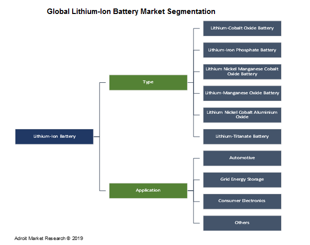 Global Lithium-Ion Battery Market Segmentation