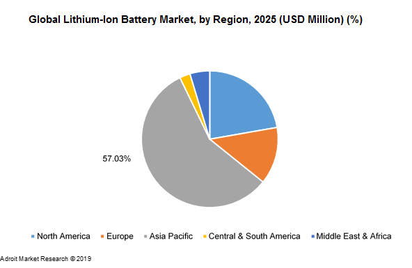 Global Lithium-Ion Battery Market, by Region, 2025 (USD Million) (%)