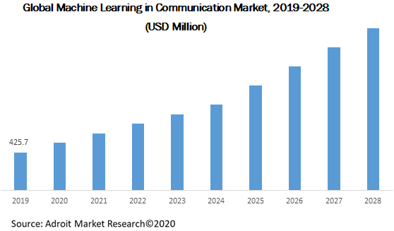 Global Machine Learning in Communication Market 2019-2028