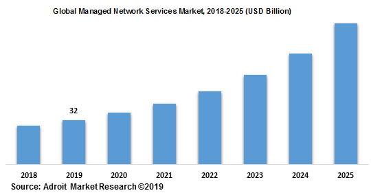 Global Managed Network Services Market 2018-2025