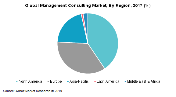 Global Management Consulting Market, by Region, 2017 (%)