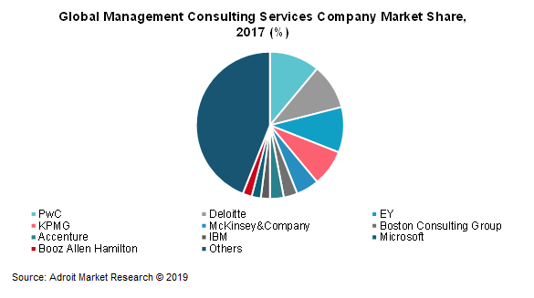 Global Management Consulting Services Company Market Share, 2017 (%)