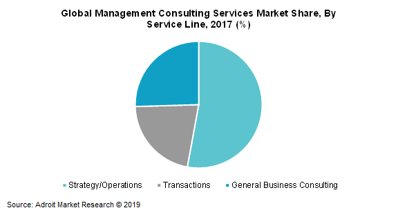 Global Management Consulting Services Market Share, By Service Line, 2017(%)