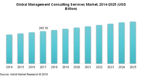 Global Management Consulting Services Market, 2014-2025(USD Billion)
