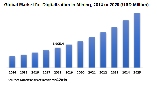 Global Market for Digitalization in Mining, 2014 to 2025 (USD Million)