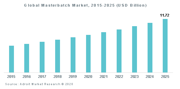 Global Masterbatch Market, 2015-2025 (USD Billion)