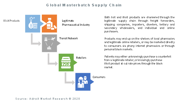 Global Masterbatch Supply Chain