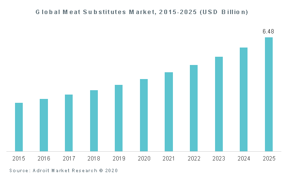 Global Meat Substitutes Market, 2015-2025 (USD Billion)