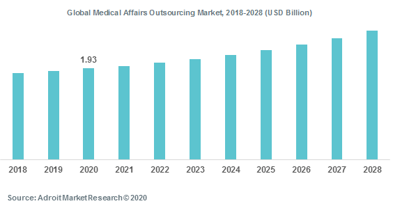 Global Medical Affairs Outsourcing Market 2018-2028