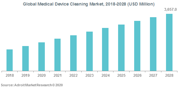 Global Medical Device Cleaning Market 2018-2028