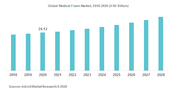 Global Medical Foam Market, 2018-2028 (USD Billion)