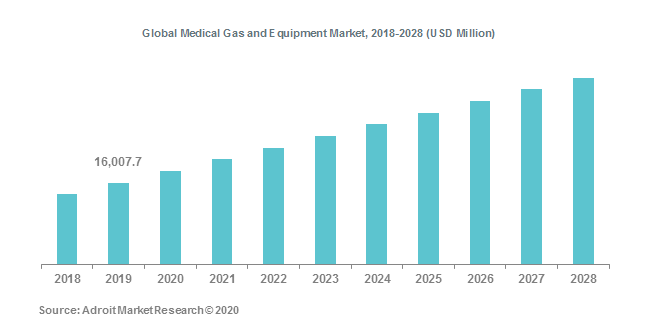 Global Medical Gas and Equipment Market, 2018-2028 (USD Million)